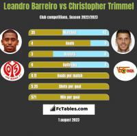 Leandro Barreiro vs Christopher Trimmel h2h player stats