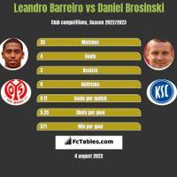Leandro Barreiro vs Daniel Brosinski h2h player stats
