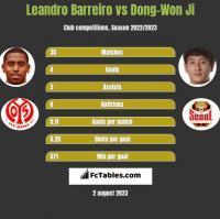 Leandro Barreiro vs Dong-Won Ji h2h player stats