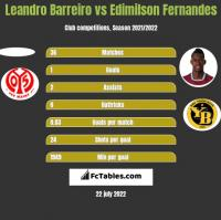 Leandro Barreiro vs Edimilson Fernandes h2h player stats