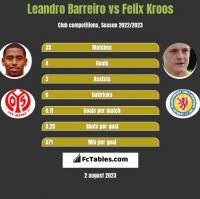 Leandro Barreiro vs Felix Kroos h2h player stats