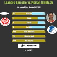 Leandro Barreiro vs Florian Grillitsch h2h player stats