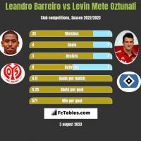 Leandro Barreiro vs Levin Oztunali h2h player stats