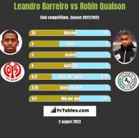 Leandro Barreiro vs Robin Quaison h2h player stats