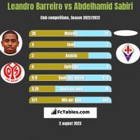 Leandro Barreiro vs Abdelhamid Sabiri h2h player stats