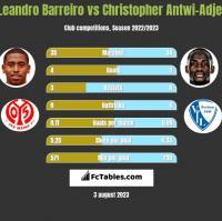 Leandro Barreiro vs Christopher Antwi-Adjej h2h player stats