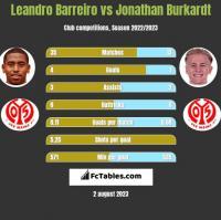 Leandro Barreiro vs Jonathan Burkardt h2h player stats