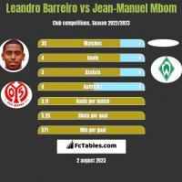 Leandro Barreiro vs Jean-Manuel Mbom h2h player stats