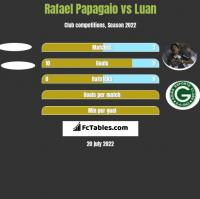 Rafael Papagaio vs Luan h2h player stats