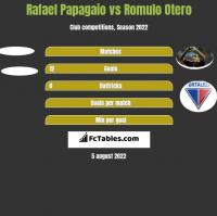 Rafael Papagaio vs Romulo Otero h2h player stats