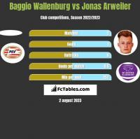 Baggio Wallenburg vs Jonas Arweiler h2h player stats
