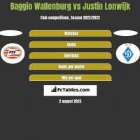 Baggio Wallenburg vs Justin Lonwijk h2h player stats