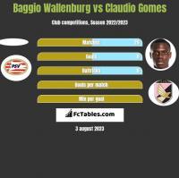 Baggio Wallenburg vs Claudio Gomes h2h player stats