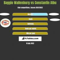 Baggio Wallenburg vs Constantin Albu h2h player stats