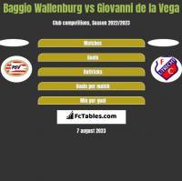Baggio Wallenburg vs Giovanni de la Vega h2h player stats