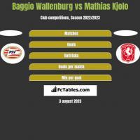 Baggio Wallenburg vs Mathias Kjolo h2h player stats