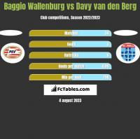 Baggio Wallenburg vs Davy van den Berg h2h player stats