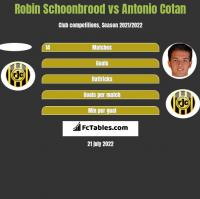 Robin Schoonbrood vs Antonio Cotan h2h player stats