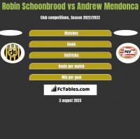Robin Schoonbrood vs Andrew Mendonca h2h player stats