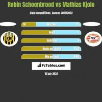 Robin Schoonbrood vs Mathias Kjolo h2h player stats