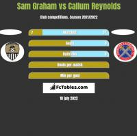 Sam Graham vs Callum Reynolds h2h player stats