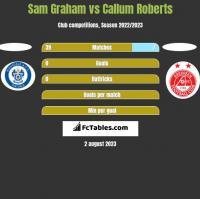 Sam Graham vs Callum Roberts h2h player stats