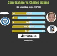 Sam Graham vs Charlee Adams h2h player stats