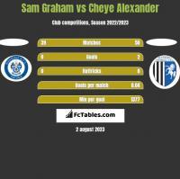 Sam Graham vs Cheye Alexander h2h player stats
