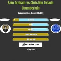 Sam Graham vs Christian Oxlade Chamberlain h2h player stats