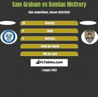 Sam Graham vs Damian McCrory h2h player stats