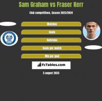 Sam Graham vs Fraser Kerr h2h player stats