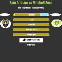 Sam Graham vs Mitchell Rose h2h player stats