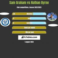 Sam Graham vs Nathan Byrne h2h player stats