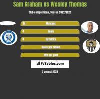 Sam Graham vs Wesley Thomas h2h player stats