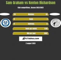 Sam Graham vs Kenton Richardson h2h player stats