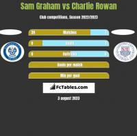 Sam Graham vs Charlie Rowan h2h player stats