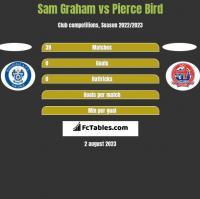 Sam Graham vs Pierce Bird h2h player stats
