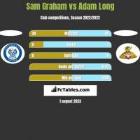 Sam Graham vs Adam Long h2h player stats