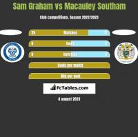 Sam Graham vs Macauley Southam h2h player stats