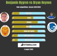 Benjamin Nygren vs Bryan Heynen h2h player stats