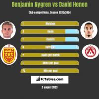 Benjamin Nygren vs David Henen h2h player stats