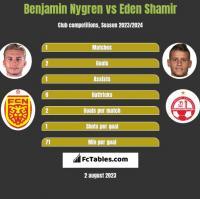Benjamin Nygren vs Eden Shamir h2h player stats