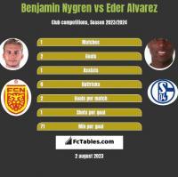 Benjamin Nygren vs Eder Alvarez h2h player stats