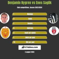 Benjamin Nygren vs Enes Saglik h2h player stats