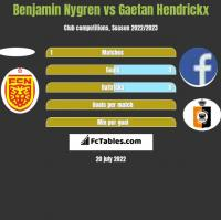 Benjamin Nygren vs Gaetan Hendrickx h2h player stats