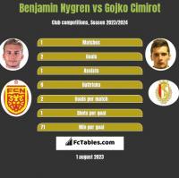 Benjamin Nygren vs Gojko Cimirot h2h player stats