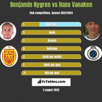 Benjamin Nygren vs Hans Vanaken h2h player stats