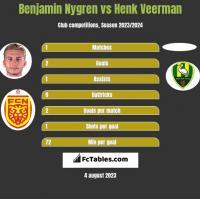 Benjamin Nygren vs Henk Veerman h2h player stats