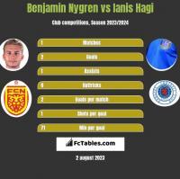 Benjamin Nygren vs Ianis Hagi h2h player stats