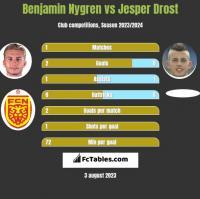 Benjamin Nygren vs Jesper Drost h2h player stats